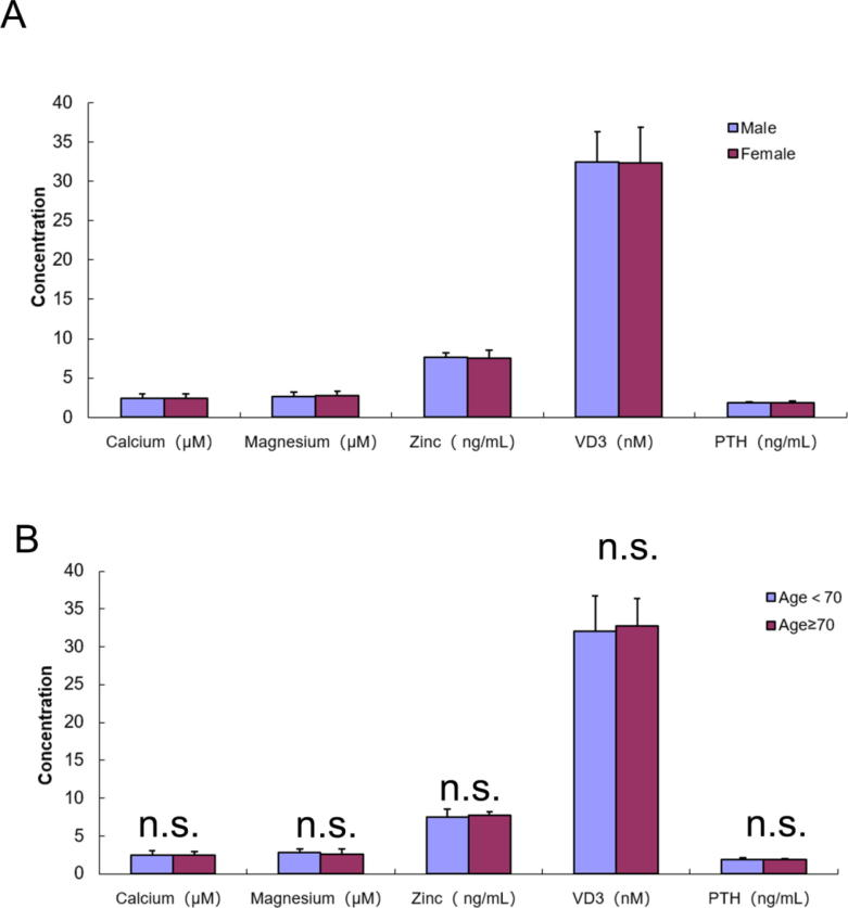 Association Between BMP2 Functional Polymorphisms and Sheep Tail Type